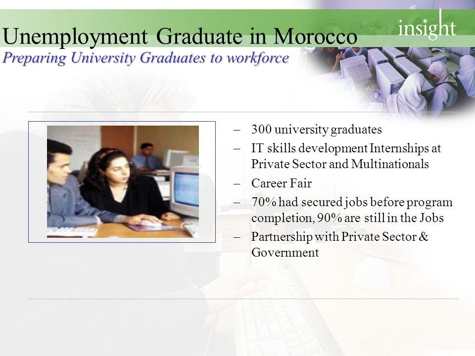 –300 university graduates –IT skills development Internships at Private Sector and Multinationals –Career Fair –70% had secured jobs before program co