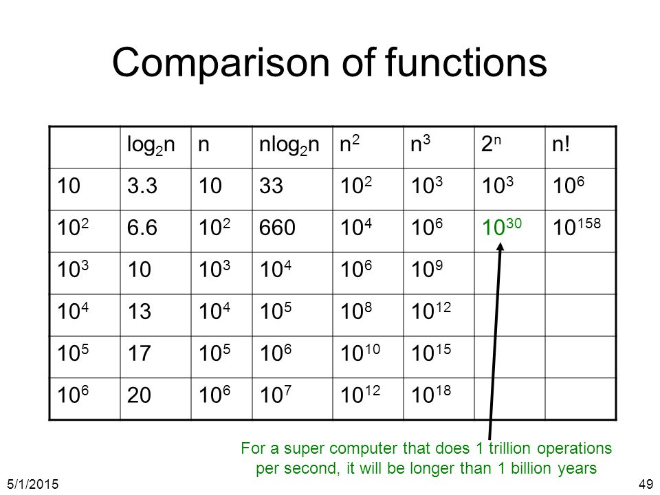 5/1/201549 Comparison of functions log 2 nnnlog 2 nn2n2 n3n3 2n2n n.