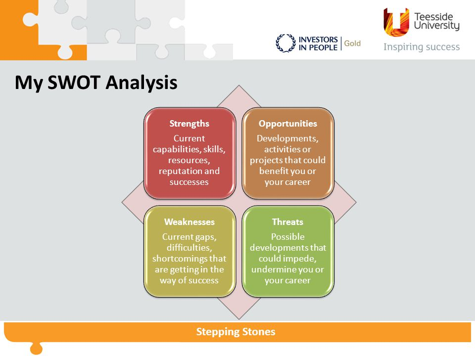 Stepping Stones My SWOT Analysis Strengths Current capabilities, skills, resources, reputation and successes Opportunities Developments, activities or