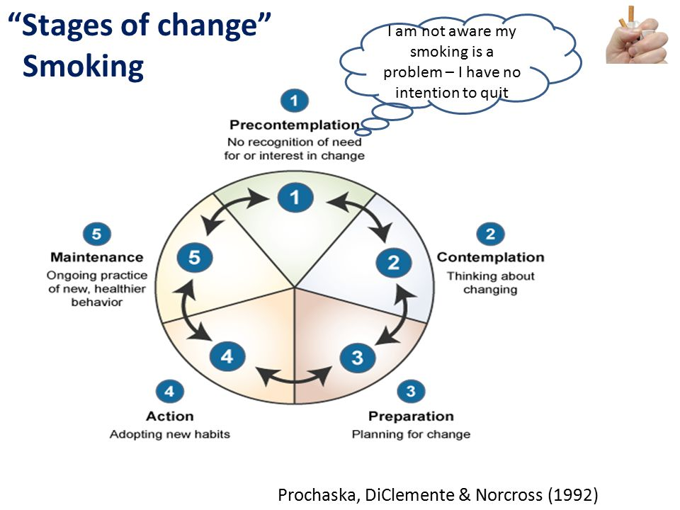 #NHSChangeDay #SHCRchat@HelenBevan @BoelGare @JackieLynton #Quality 2014 #M5 Stages of change Smoking I am not aware my smoking is a problem – I have no intention to quit Prochaska, DiClemente & Norcross (1992)