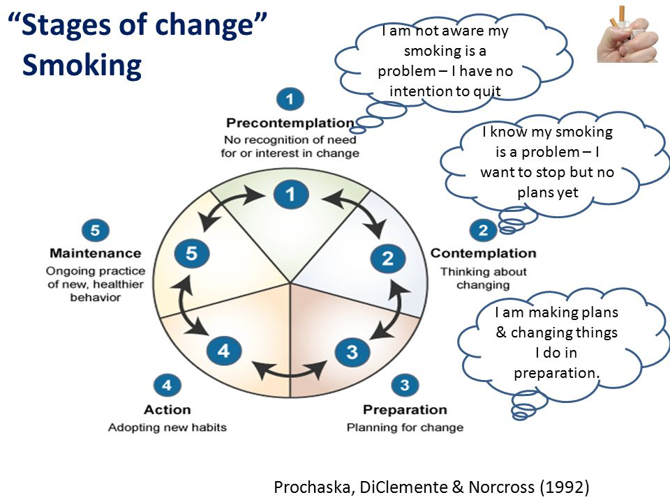 #NHSChangeDay #SHCRchat@HelenBevan @BoelGare @JackieLynton #Quality 2014 #M5 I am not aware my smoking is a problem – I have no intention to quit I know my smoking is a problem – I want to stop but no plans yet I am making plans & changing things I do in preparation.