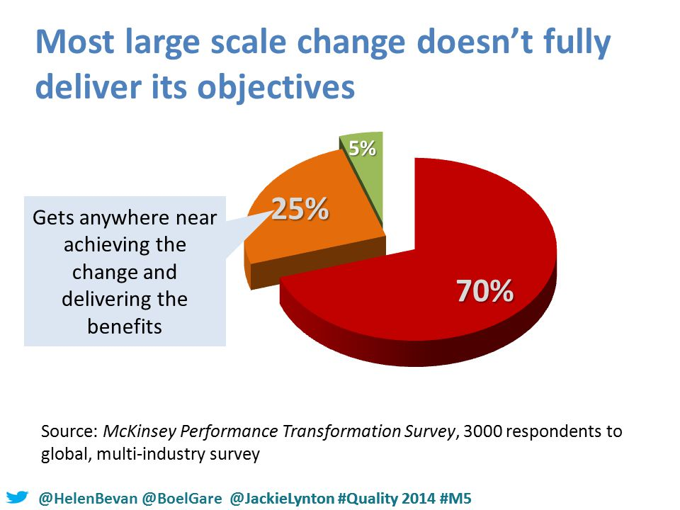@HelenBevan @BoelGare @JackieLynton #Quality 2014 #M5 Most large scale change doesn't fully deliver its objectives Source: McKinsey Performance Transformation Survey, 3000 respondents to global, multi-industry survey Gets anywhere near achieving the change and delivering the benefits @HelenBevan @BoelGare @JackieLynton #Quality 2014 #M5