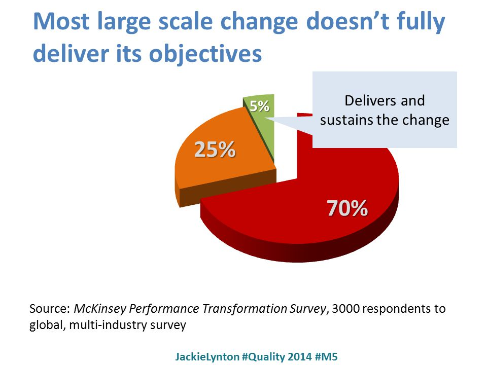 Most large scale change doesn't fully deliver its objectives Source: McKinsey Performance Transformation Survey, 3000 respondents to global, multi-industry survey Delivers and sustains the change