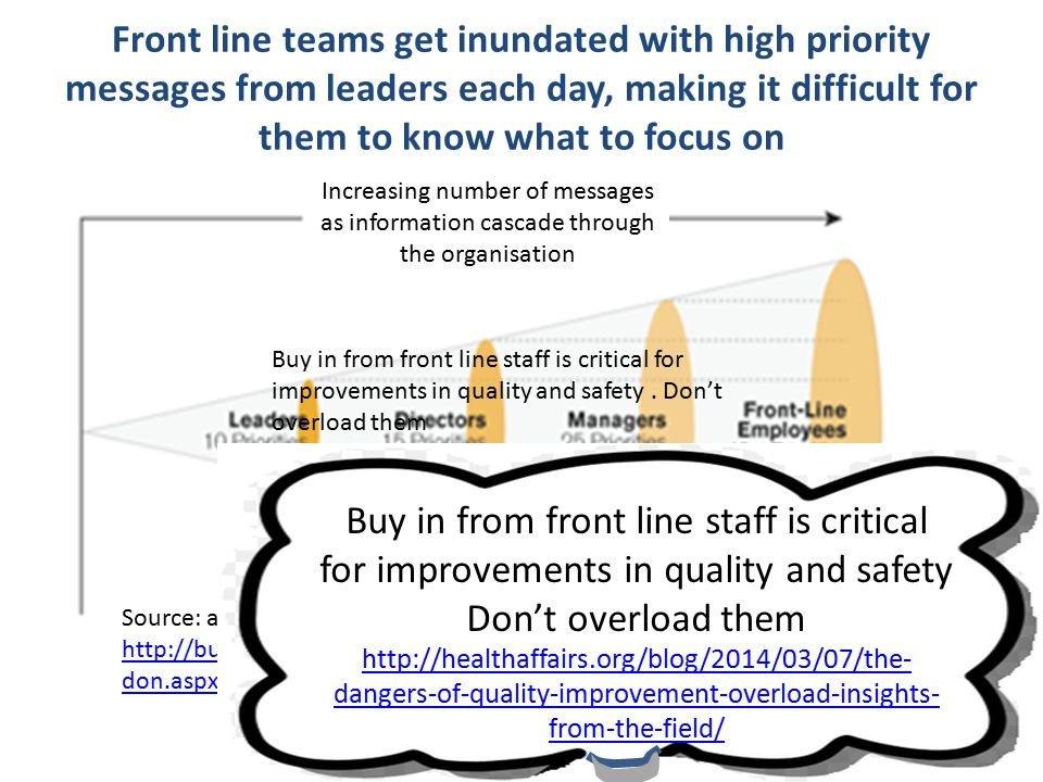 @HelenBevan @BoelGare @JackieLynton #Quality 2014 #M5 Front line teams get inundated with high priority messages from leaders each day, making it difficult for them to know what to focus on Increasing number of messages as information cascade through the organisation Source: adapted from http://businessjournal.gallup.com/content/162707/change-initiatives-fail- don.aspx http://businessjournal.gallup.com/content/162707/change-initiatives-fail- don.aspx Buy in from front line staff is critical for improvements in quality and safety.