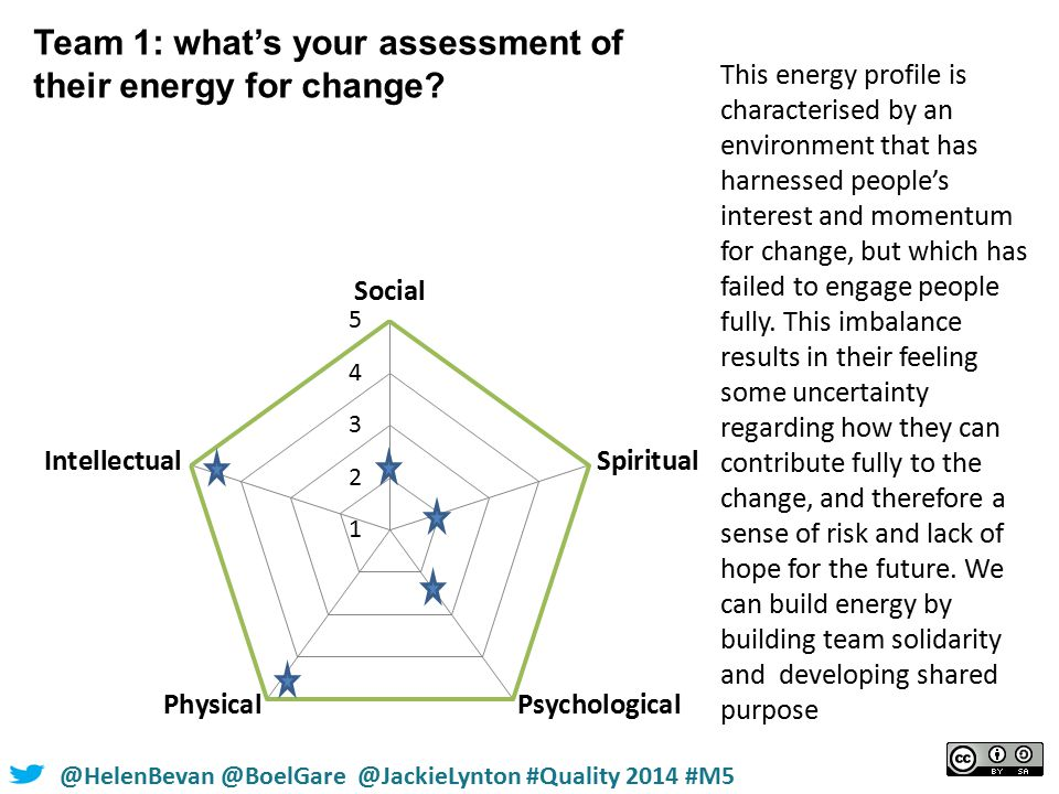 @HelenBevan @BoelGare @JackieLynton #Quality 2014 #M5 Team 1: what's your assessment of their energy for change.