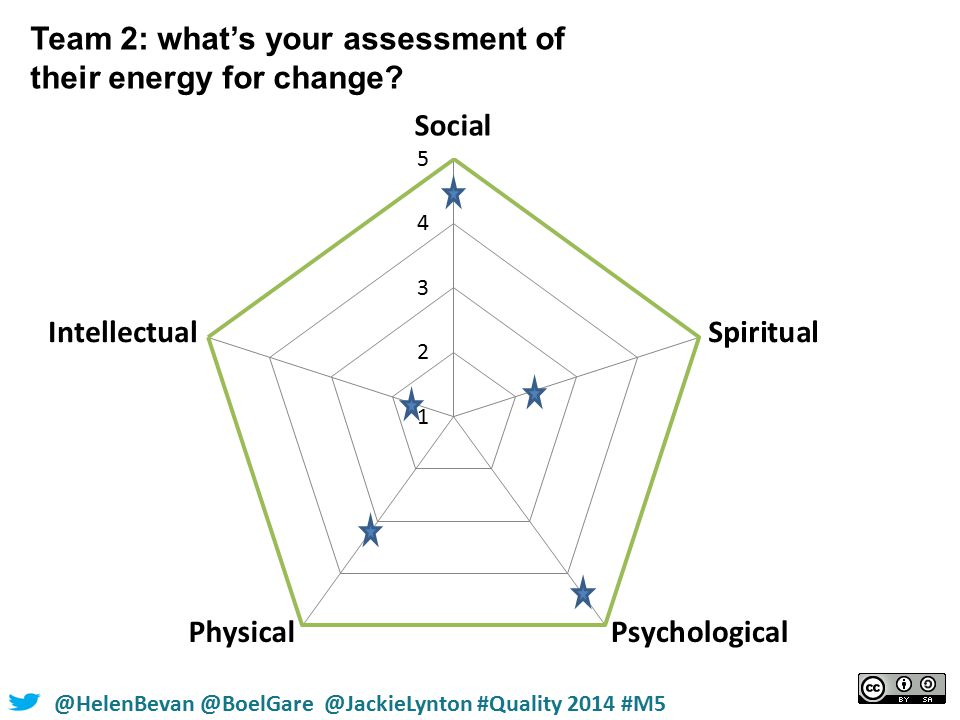 @HelenBevan @BoelGare @JackieLynton #Quality 2014 #M5 Team 2: what's your assessment of their energy for change?