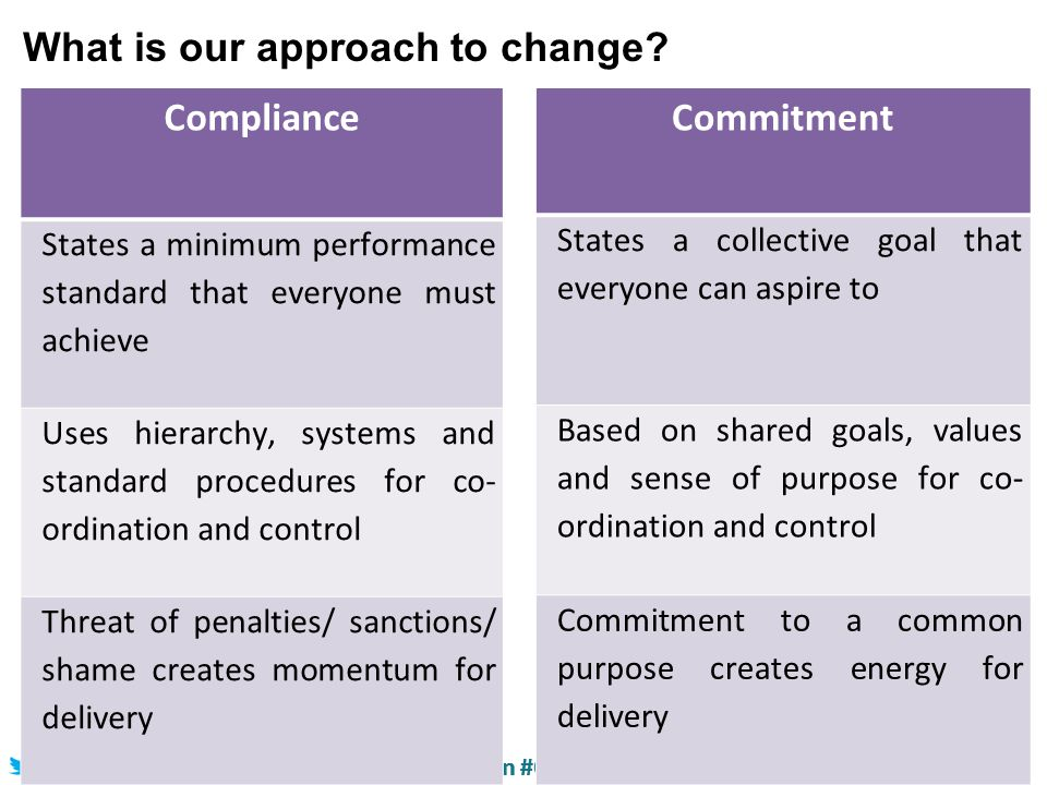 @HelenBevan @BoelGare @JackieLynton #Quality 2014 #M5 Source: Helen Bevan Compliance States a minimum performance standard that everyone must achieve Uses hierarchy, systems and standard procedures for co- ordination and control Threat of penalties/ sanctions/ shame creates momentum for delivery What is our approach to change.