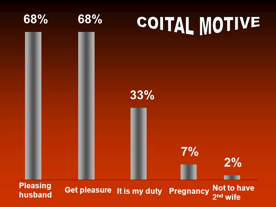 COITAL FREQUENCY