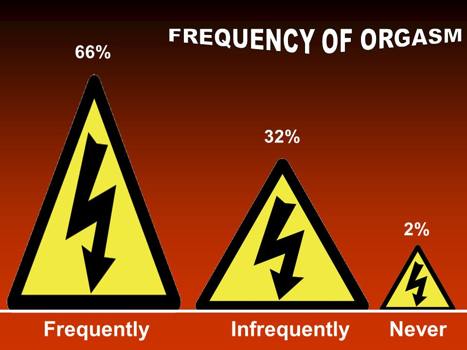 66% 32% 2% FrequentlyInfrequentlyNever
