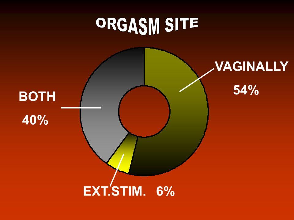 VAGINALLY 54% BOTH 40% EXT.STIM. 6%