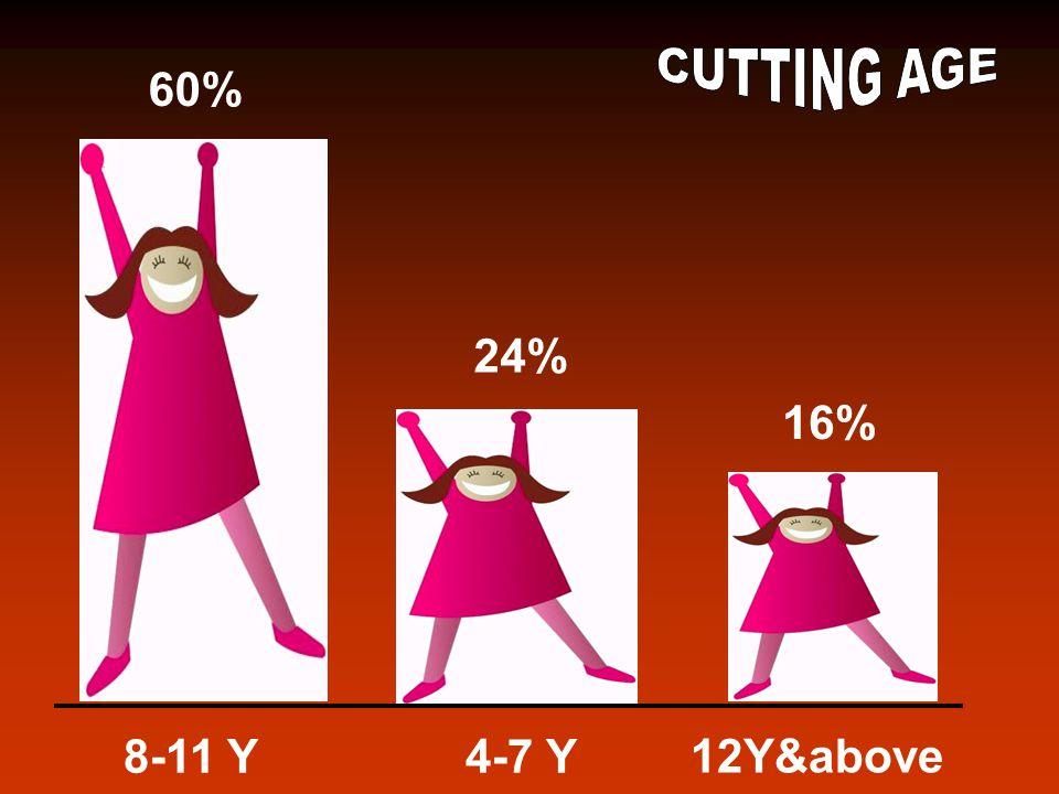 60% 24% 16% 8-11 Y4-7 Y 12Y&above