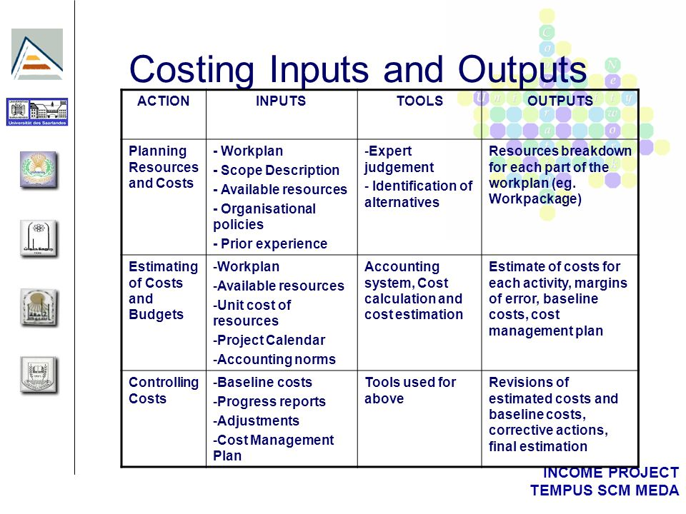 INCOME PROJECT TEMPUS SCM MEDA Costing Inputs and Outputs ACTIONINPUTSTOOLSOUTPUTS Planning Resources and Costs - Workplan - Scope Description - Available resources - Organisational policies - Prior experience -Expert judgement - Identification of alternatives Resources breakdown for each part of the workplan (eg.