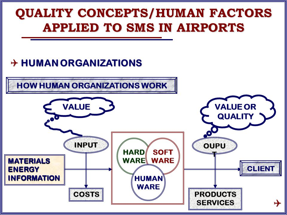 MATERIALS ENERGY INFORMATION HARDWARESOFTWARE HUMANWARE INPUT COSTS OUPU T PRODUCTS SERVICES CLIENT VALUE VALUE OR QUALITY HOW HUMAN ORGANIZATIONS WORK QUALITY CONCEPTS/HUMAN FACTORS APPLIED TO SMS IN AIRPORTS  HUMAN ORGANIZATIONS 