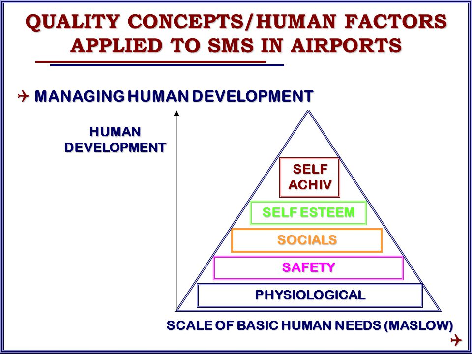 SELF ACHIV SOCIALS SELF ESTEEM SAFETY PHYSIOLOGICAL HUMAN DEVELOPMENT SCALE OF BASIC HUMAN NEEDS (MASLOW) QUALITY CONCEPTS/HUMAN FACTORS APPLIED TO SMS IN AIRPORTS  MANAGING HUMAN DEVELOPMENT 