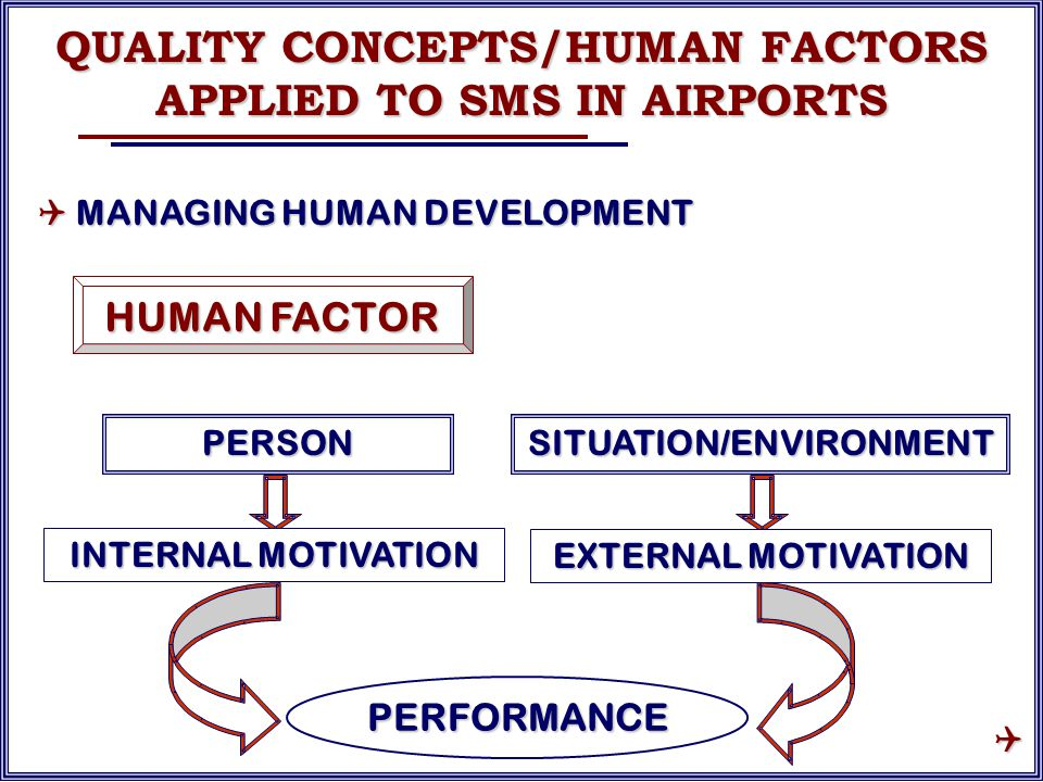 PERFORMANCE HUMAN FACTOR PERSONSITUATION/ENVIRONMENT INTERNAL MOTIVATION EXTERNAL MOTIVATION QUALITY CONCEPTS/HUMAN FACTORS APPLIED TO SMS IN AIRPORTS  MANAGING HUMAN DEVELOPMENT 