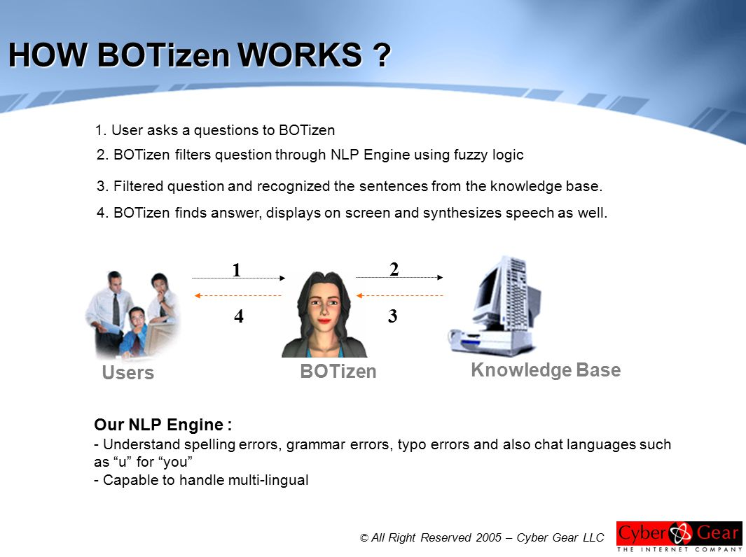 1. User asks a questions to BOTizen 2. BOTizen filters question through NLP Engine using fuzzy logic 4. BOTizen finds answer, displays on screen and s