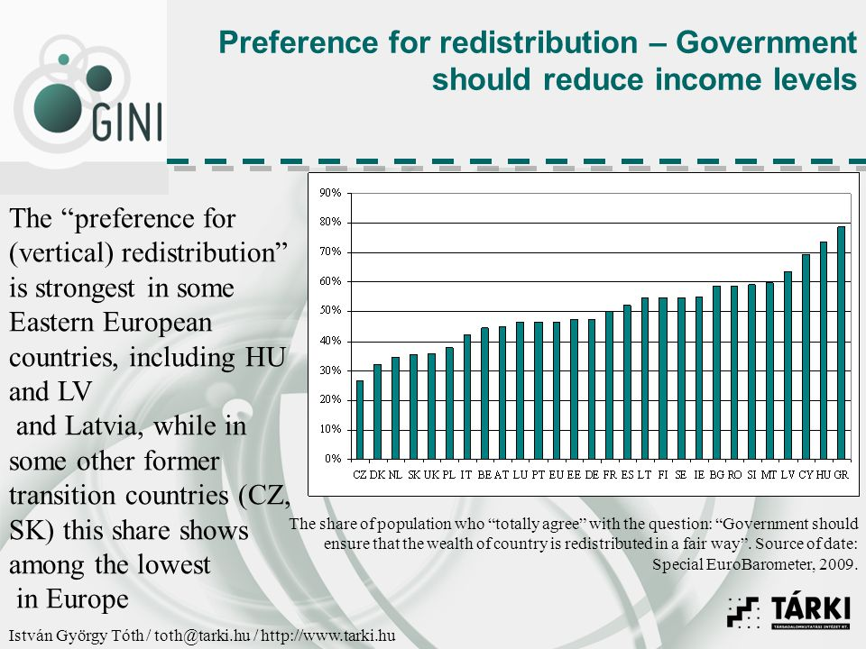 István György Tóth / toth@tarki.hu / http://www.tarki.hu Preference for redistribution – Government should reduce income levels The preference for (vertical) redistribution is strongest in some Eastern European countries, including HU and LV and Latvia, while in some other former transition countries (CZ, SK) this share shows among the lowest in Europe The share of population who totally agree with the question: Government should ensure that the wealth of country is redistributed in a fair way .