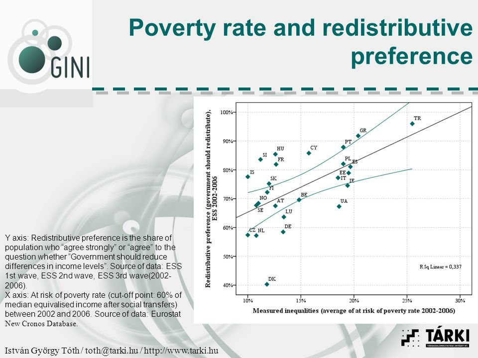 István György Tóth / toth@tarki.hu / http://www.tarki.hu Poverty rate and redistributive preference Y axis: Redistributive preference is the share of population who agree strongly or agree to the question whether Government should reduce differences in income levels .