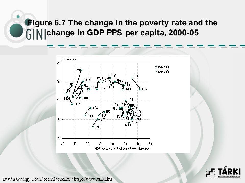 István György Tóth / toth@tarki.hu / http://www.tarki.hu Figure 6.7 The change in the poverty rate and the change in GDP PPS per capita, 2000-05