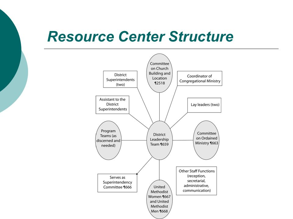 Resource Center Structure