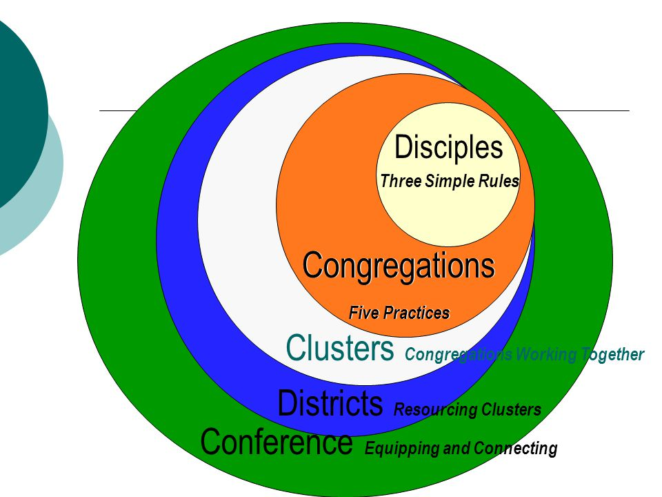 Disciples Three Simple Rules Congregations Five Practices Congregations Five Practices Clusters Congregations Working Together Districts Resourcing Clusters Conference Equipping and Connecting