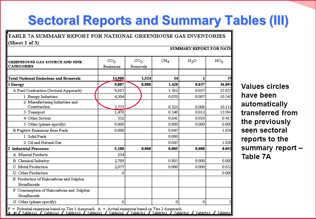 Sectoral Reports and Summary Tables (III) Values circles have been automatically transferred from the previously seen sectoral reports to the summary report – Table 7A