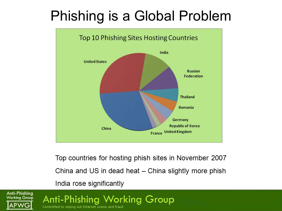 Latest Phishing Trends Domain Name Phishing –Fast-Flux - not just for the big boys –IDNs (Internationalized Domain Names) Phone Phishing Large-Scale Spear Phishing –Ties to malware attacks –Targeting of companies for customer intel Registrars facilitating the problem