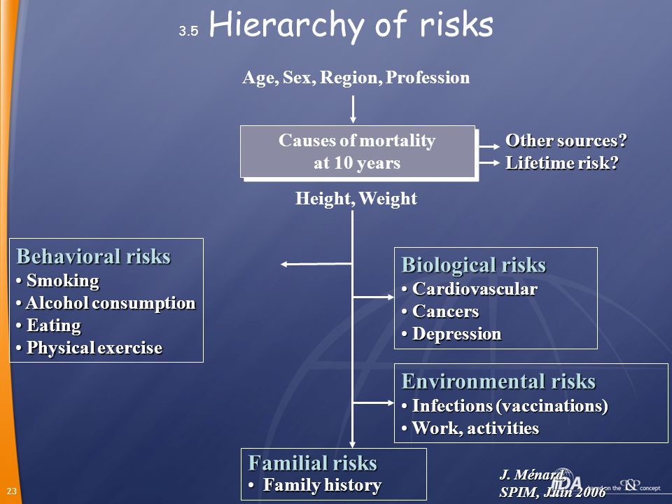 23 3.5 Hierarchy of risks Age, Sex, Region, Profession Causes of mortality at 10 years Causes of mortality at 10 years Height, Weight Behavioral risks Smoking Smoking Alcohol consumption Alcohol consumption Eating Eating Physical exercise Physical exercise Biological risks Cardiovascular Cardiovascular Cancers Cancers Depression Depression Environmental risks Infections (vaccinations) Infections (vaccinations) Work, activities Work, activities Familial risks Family history Family history Other sources.