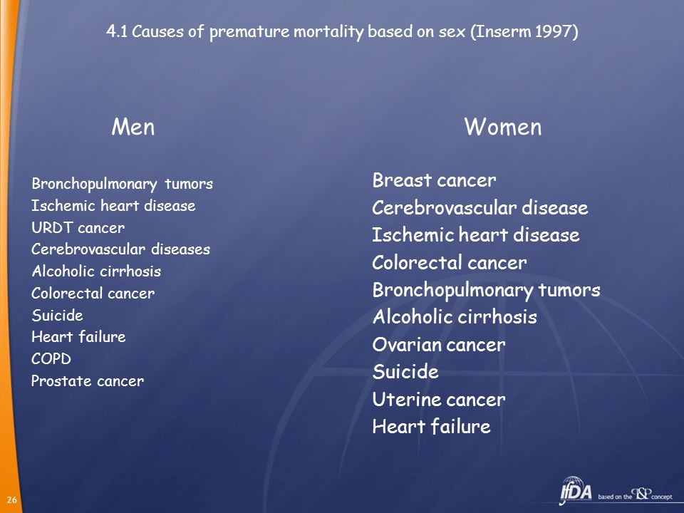 26 4.1 Causes of premature mortality based on sex (Inserm 1997) Bronchopulmonary tumors Ischemic heart disease URDT cancer Cerebrovascular diseases Alcoholic cirrhosis Colorectal cancer Suicide Heart failure COPD Prostate cancer Breast cancer Cerebrovascular disease Ischemic heart disease Colorectal cancer Bronchopulmonary tumors Alcoholic cirrhosis Ovarian cancer Suicide Uterine cancer Heart failure MenWomen