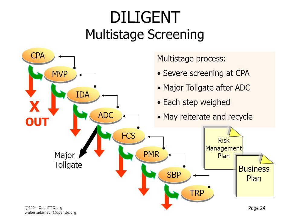 ©2004 OpenTTO.org walter.adamson@opentto.org Page 24 DILIGENT Multistage Screening Major Tollgate IDA FCS SBP ADC TRP PMR MVP CPA X OUT Multistage process: Severe screening at CPA Major Tollgate after ADC Each step weighed May reiterate and recycle Risk Management Plan Business Plan
