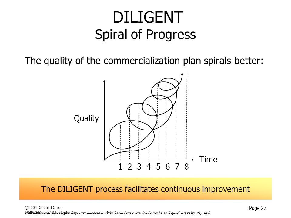 ©2004 OpenTTO.org walter.adamson@opentto.org Page 27 DILIGENT Spiral of Progress The quality of the commercialization plan spirals better: DILIGENT and the slogan Commercialization With Confidence are trademarks of Digital Investor Pty Ltd.