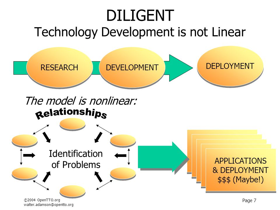 ©2004 OpenTTO.org walter.adamson@opentto.org Page 7 DILIGENT Technology Development is not Linear The model is nonlinear: DEPLOYMENT DEVELOPMENT RESEA