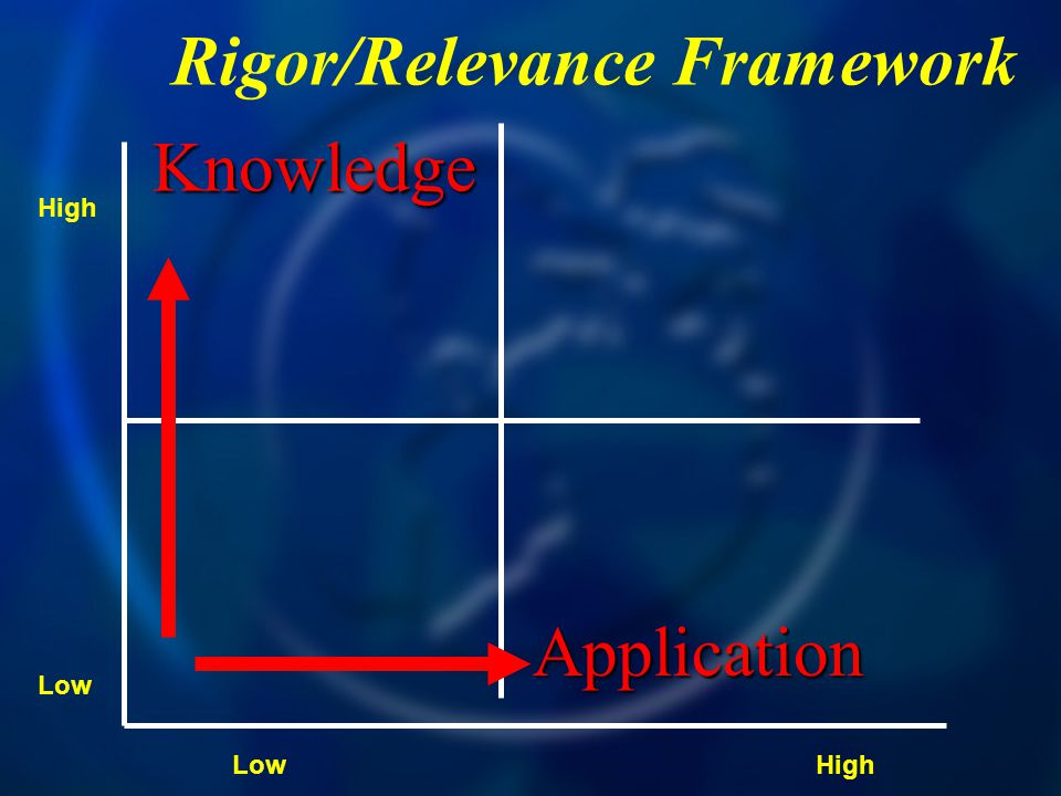 Rigor/Relevance Framework Knowledge Application High Low High