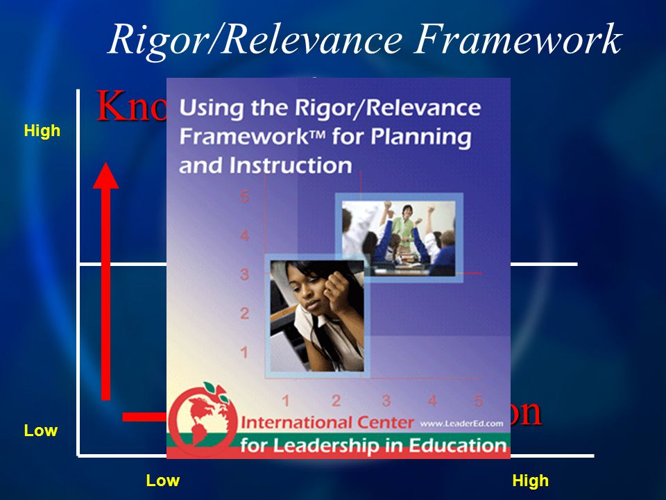 Rigor/Relevance Framework Knowledge Application High Low High A B C D