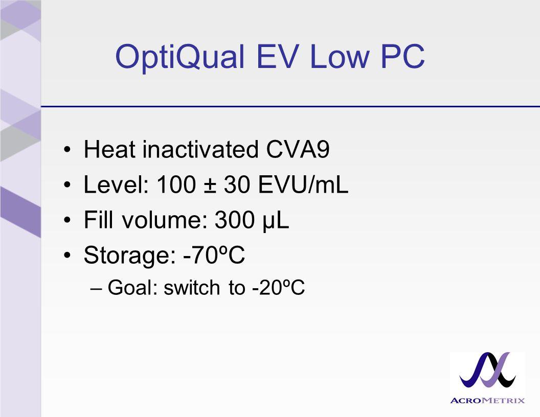 OptiQual EV Low PC Heat inactivated CVA9 Level: 100 ± 30 EVU/mL Fill volume: 300 µL Storage: -70ºC –Goal: switch to -20ºC