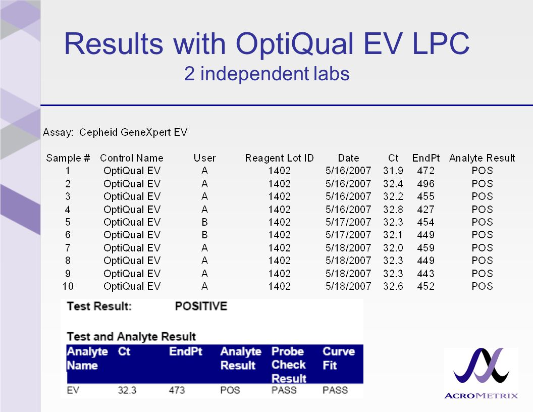 Results with OptiQual EV LPC 2 independent labs