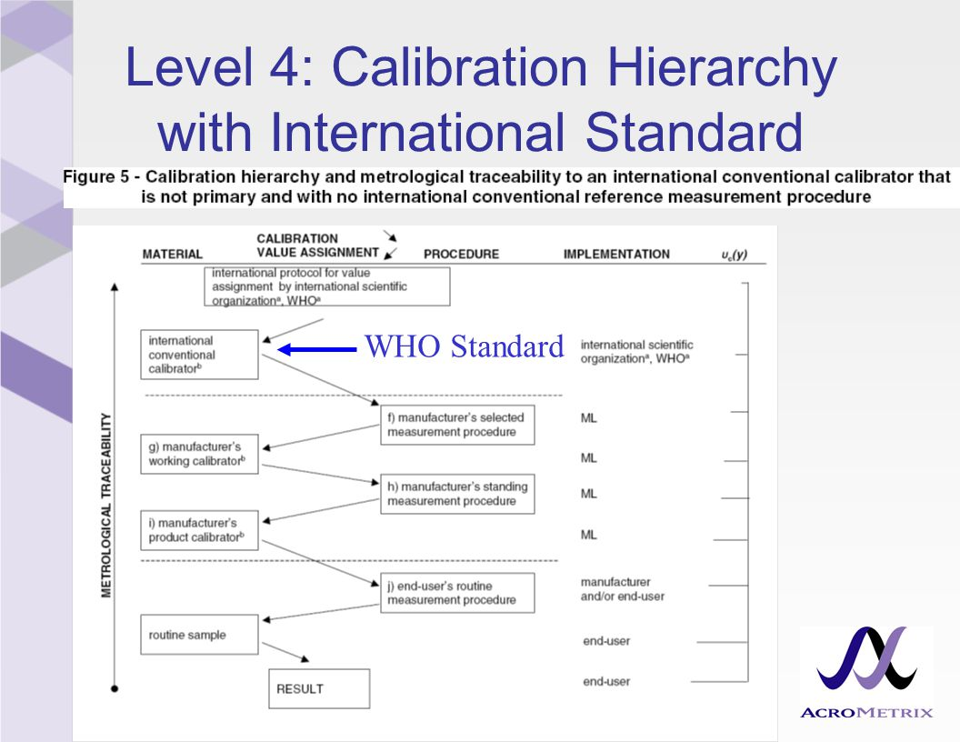 Level 5: Calibration Hierarchy without International Standard