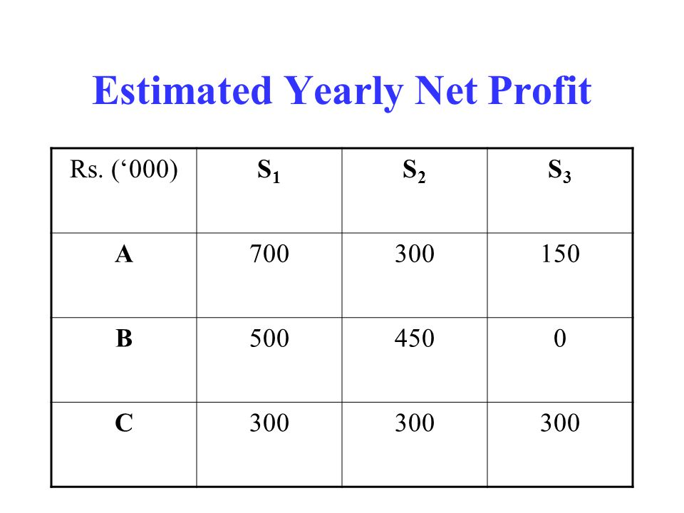 Estimated Yearly Net Profit Rs. ('000)S1S1 S2S2 S3S3 A700300150 B5004500 C300