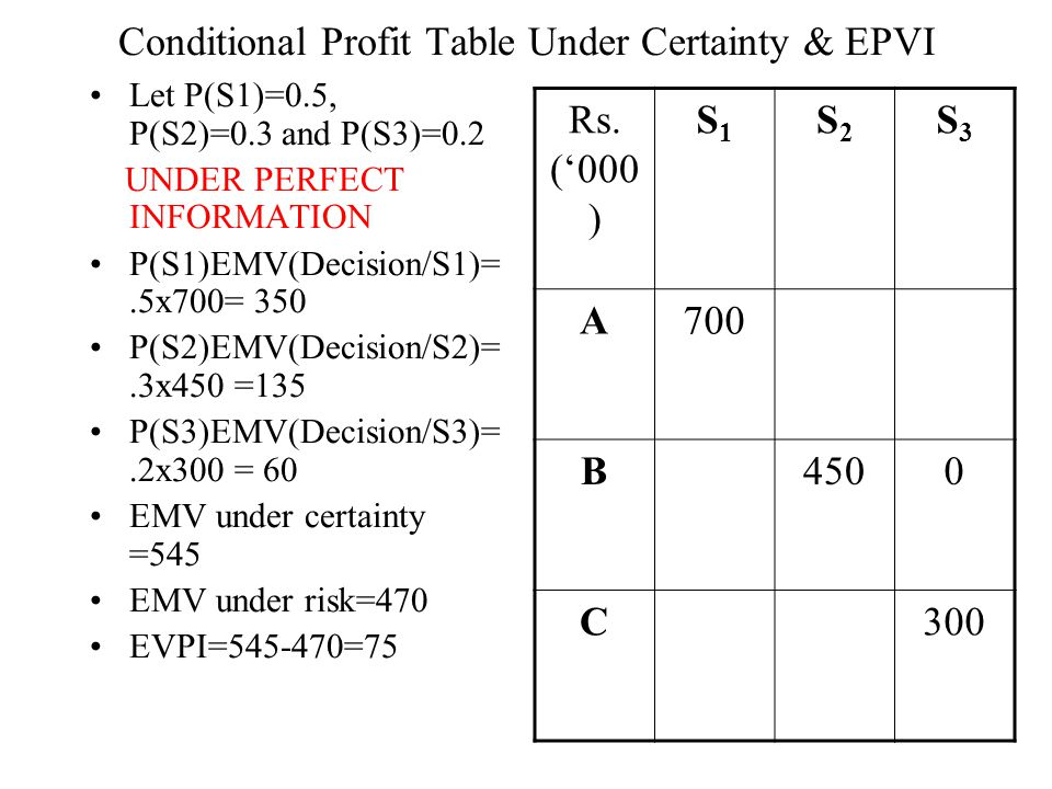 Conditional Profit Table Under Certainty & EPVI Let P(S1)=0.5, P(S2)=0.3 and P(S3)=0.2 UNDER PERFECT INFORMATION P(S1)EMV(Decision/S1)=.5x700= 350 P(S2)EMV(Decision/S2)=.3x450 =135 P(S3)EMV(Decision/S3)=.2x300 = 60 EMV under certainty =545 EMV under risk=470 EVPI=545-470=75 Rs.