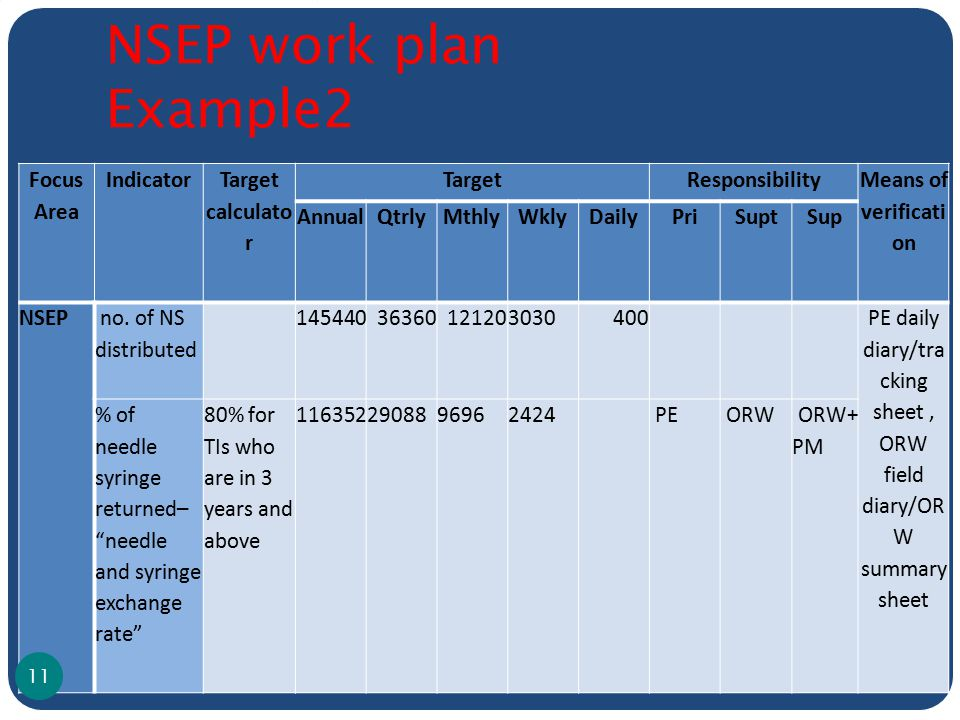 Focus Area Indicator Target calculato r TargetResponsibility Means of verificati on AnnualQtrlyMthlyWklyDailyPriSuptSup NSEP no. of NS distributed 145