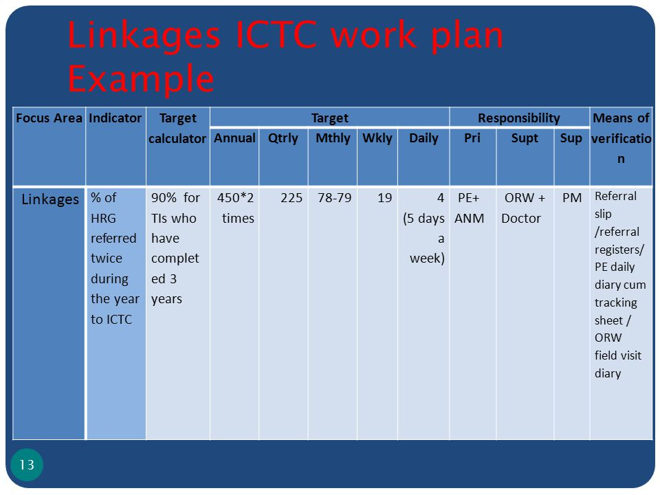 Focus AreaIndicator Target calculator TargetResponsibility Means of verificatio n AnnualQtrlyMthlyWklyDailyPriSuptSup Linkages % of HRG referred twice during the year to ICTC 90% for TIs who have complet ed 3 years 450*2 times 22578-7919 4 (5 days a week) PE+ ANM ORW + Doctor PM Referral slip /referral registers/ PE daily diary cum tracking sheet / ORW field visit diary Linkages ICTC work plan Example 13