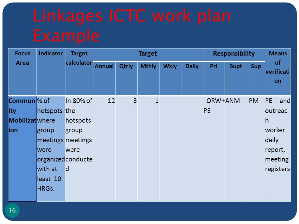 Linkages ICTC work plan Example 16 Focus Area Indicator Target calculator TargetResponsibility Means of verificati on AnnualQtrlyMthlyWklyDailyPriSupt