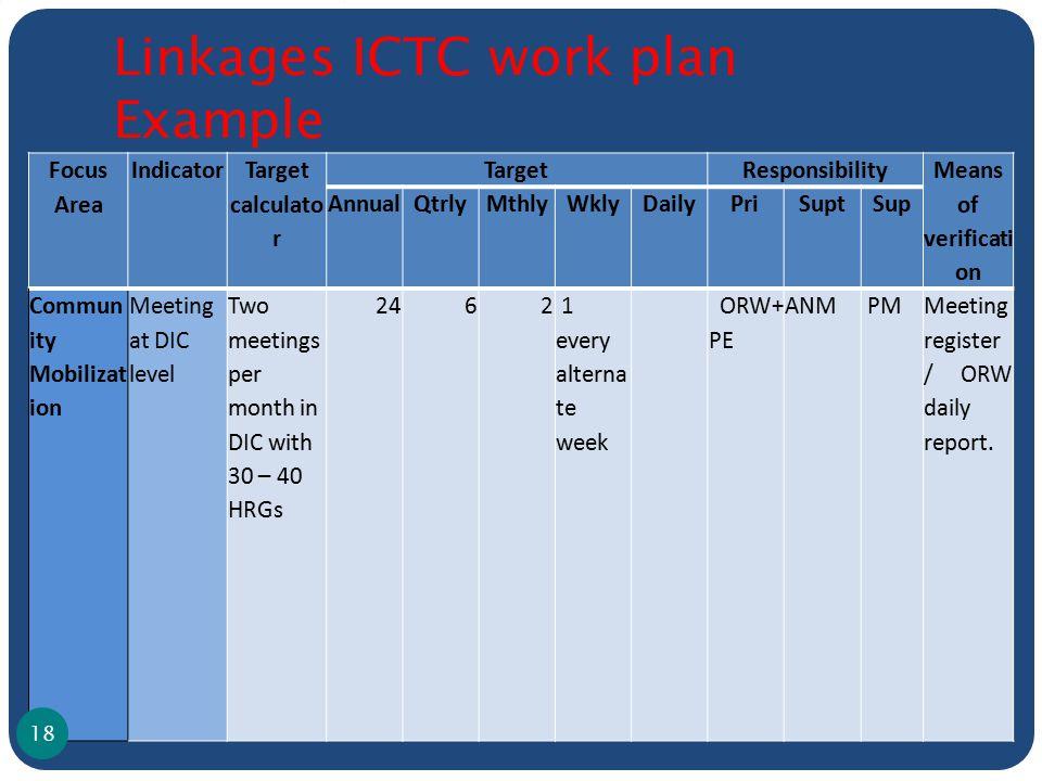 Focus Area Indicator Target calculato r TargetResponsibility Means of verificati on AnnualQtrlyMthlyWklyDailyPriSuptSup Commun ity Mobilizat ion Meeti