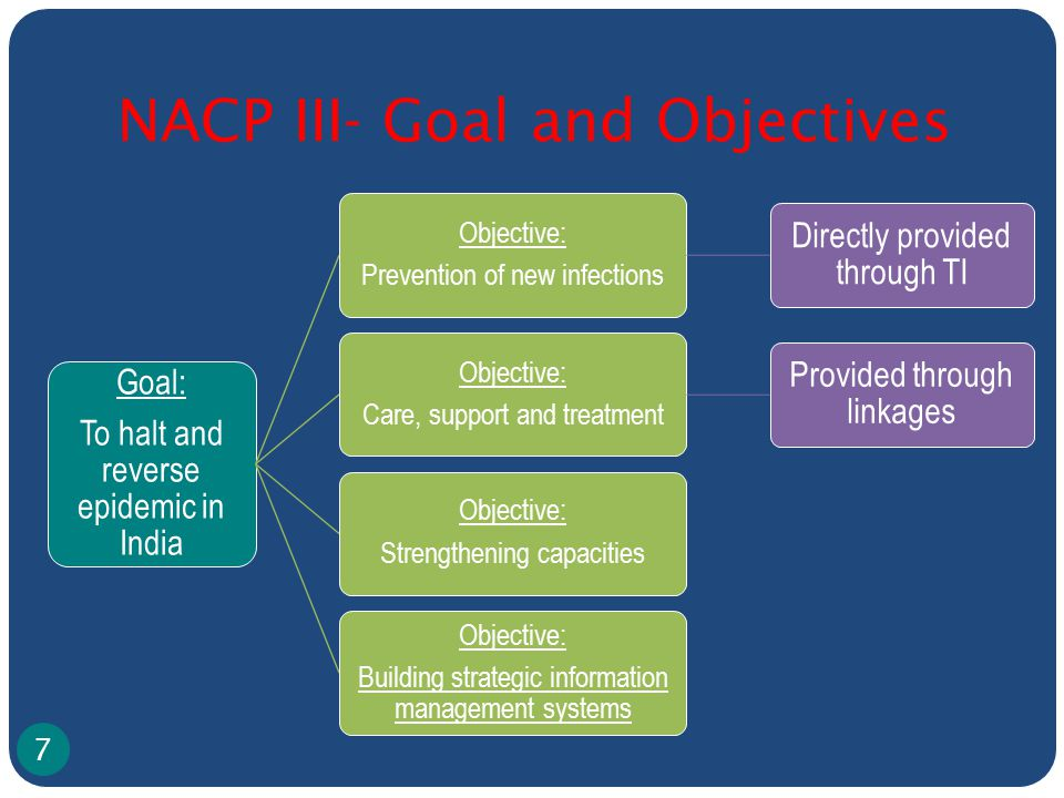 NACP III- Goal and Objectives Goal: To halt and reverse epidemic in India Objective: Prevention of new infections Directly provided through TI Objective: Care, support and treatment Provided through linkages Objective: Strengthening capacities Objective: Building strategic information management systems 7