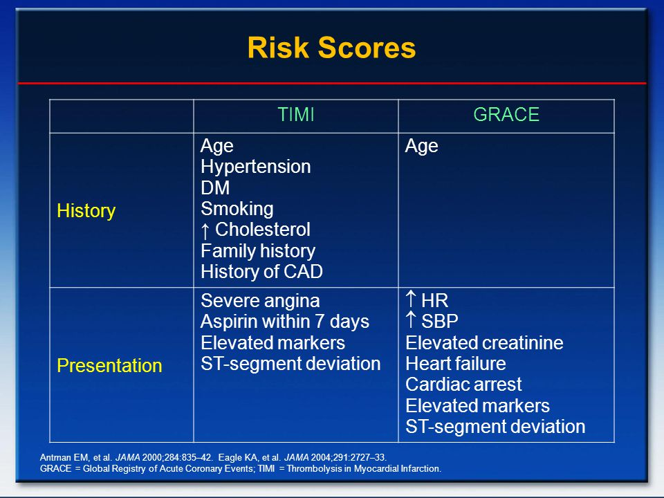 Risk Scores TIMIGRACE History Age Hypertension DM Smoking ↑ Cholesterol Family history History of CAD Age Presentation Severe angina Aspirin within 7