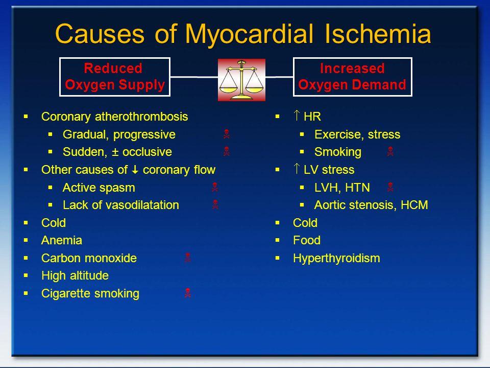 Causes of Myocardial Ischemia  Coronary atherothrombosis  Gradual, progressive   Sudden, ± occlusive   Other causes of  coronary flow  Active
