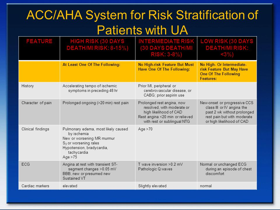 ACC/AHA System for Risk Stratification of Patients with UA LOW RISK (30 DAYS DEATH/MI RISK: <3%) INTERMEDIATE RISK (30 DAYS DEATH/MI RISK: 3-8%) HIGH RISK (30 DAYS DEATH/MI RISK: 8-15%) FEATURE No High- Or Intermediate- risk Feature But May Have One Of The Following Features: No High-risk Feature But Must Have One Of The Following: At Least One Of The Following: Prior MI, peripheral or cerebrovascular disease, or CABG; prior aspirin use Accelerating tempo of ischemic symptoms in preceding 48 hr History New-onset or progressive CCS class III or IV angina the past 2 wk without prolonged rest pain but with moderate or high likelihood of CAD Prolonged rest angina, now resolved, with moderate or high likelihood of CAD Rest angina <20 min or relieved with rest or sublingual NTG Prolonged ongoing (>20 min) rest painCharacter of pain Age >70Pulmonary edema, most likely caused by ischemia New or worsening MR murmur S 3 or worsening rales Hypotension, bradycardia, tachycardia Age >75 Clinical findings Normal or unchanged ECG during an episode of chest discomfort T wave inversion >0.2 mV Pathologic Q waves Angina at rest with transient ST- segment changes >0.05 mV BBB, new or presumed new Sustained VT ECG normalSlightly elevatedelevatedCardiac markers