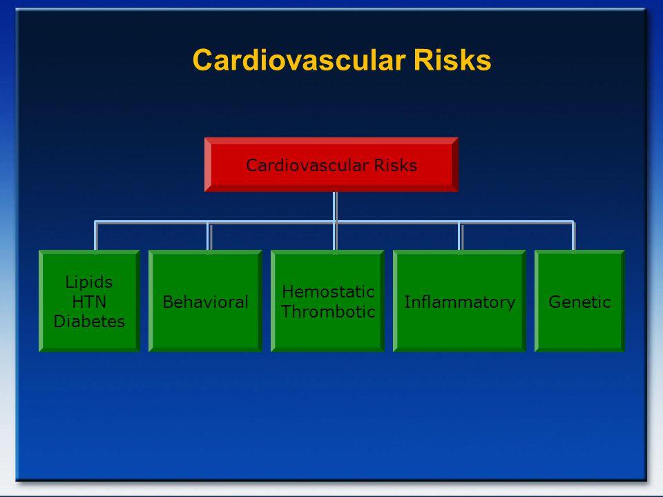 Cardiovascular Risks Lipids HTN Diabetes Behavioral Hemostatic Thrombotic InflammatoryGenetic
