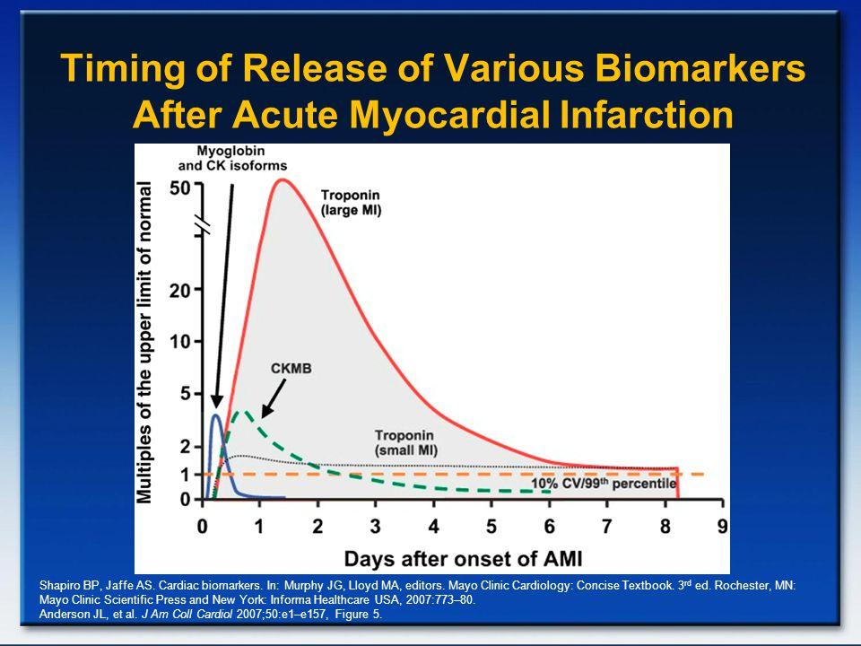 Timing of Release of Various Biomarkers After Acute Myocardial Infarction Shapiro BP, Jaffe AS. Cardiac biomarkers. In: Murphy JG, Lloyd MA, editors.
