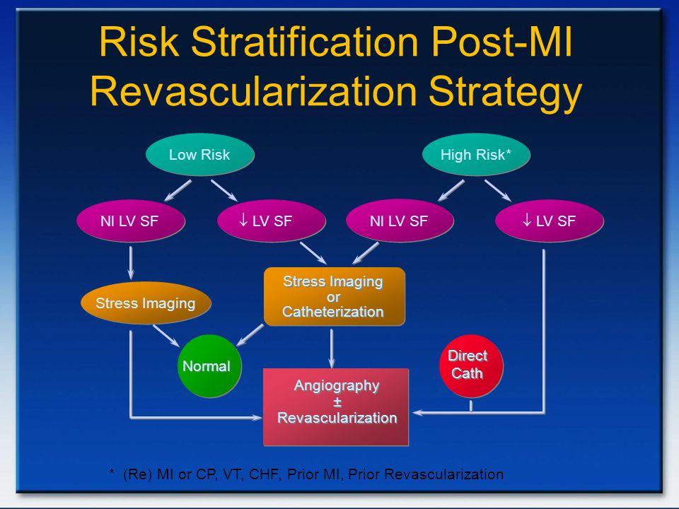 Risk Stratification Post-MI Revascularization Strategy Low Risk High Risk*  LV SF Nl LV SF Stress Imaging or Catheterization Stress Imaging or Cathet